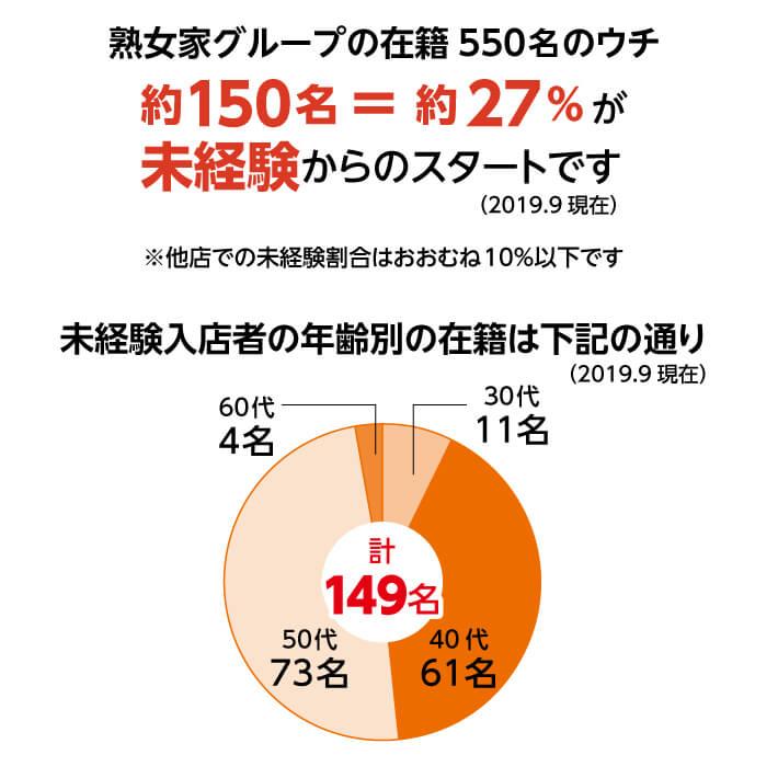 熟女家グループの在籍550名のウチ約150名=約27%が未経験からのスタートです(2019.9現在)※他店での未経験割合はおおむね10%以下です
